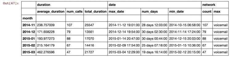 Aggregation and summarisation of data using pandas python on mobile phone data