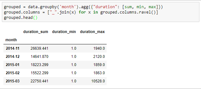 grouping columns and renaming the results in pandas