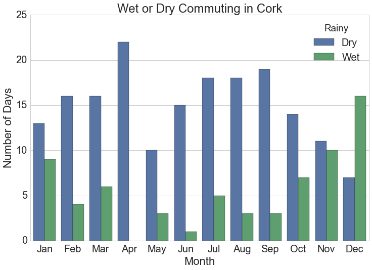 It doesn't rain in the morning or evening as much in Cork. Even with 221 days with rain, commuters were only rained on 67 times (27%) of working days.