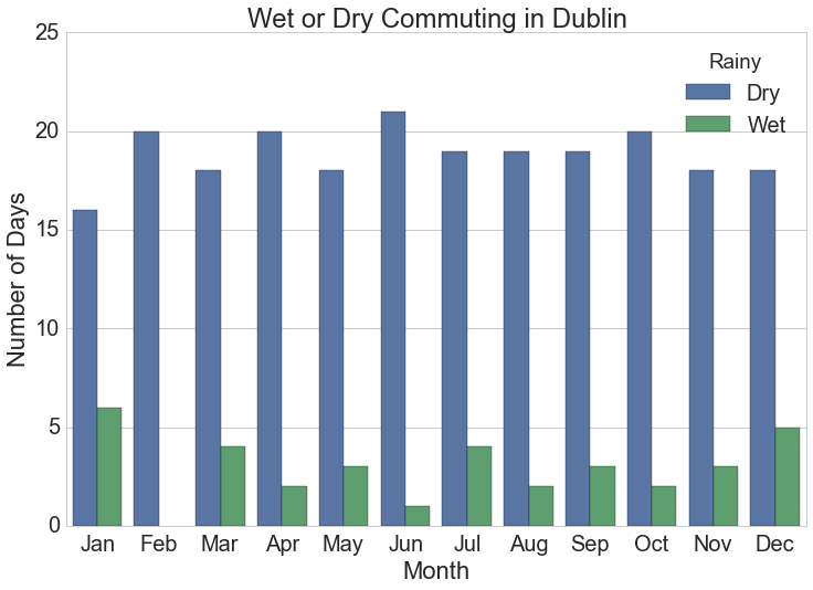 Number of days monthly when cyclists get wet commuting at typical work times in Dublin, Ireland.