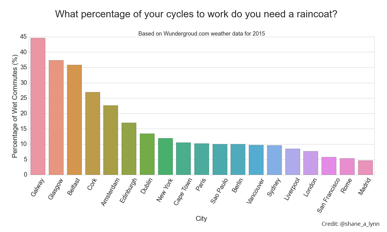 Percentage of times you got wet cycling to work in 2015 for cities globally. Galway comes out consistently as one of the wettest places for a cycling commute in the data available, but 2015 was a particularly bad year for Irish weather. Here's hoping for 2016.