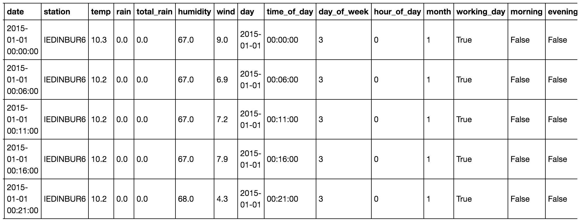 Data after cleansing from Wunderground.com. This data is now in good format for grouping and visualisation using Pandas.