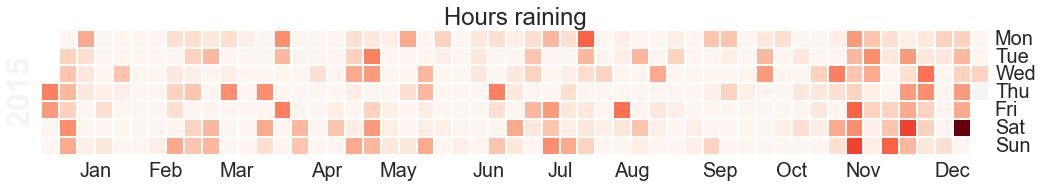 Hours raining per day heatmap