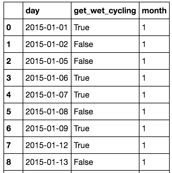 """""""wet_cycling"""" is a subset of """"rainy_days""""."""