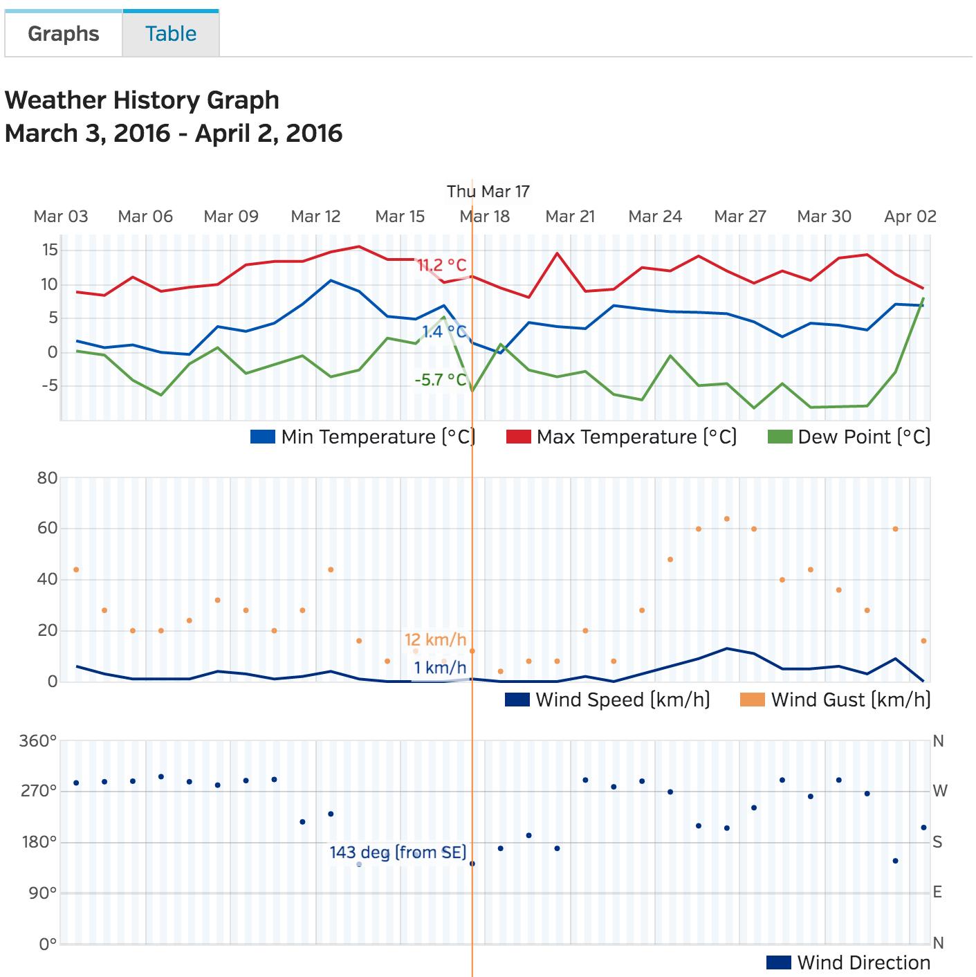 graphs from wunderground data website