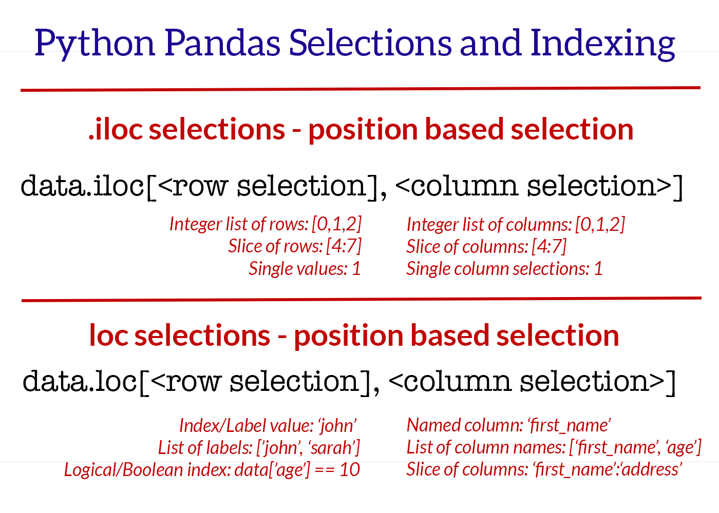 iloc and loc indexing is achieved with pandas using two main arguments for rows and columns