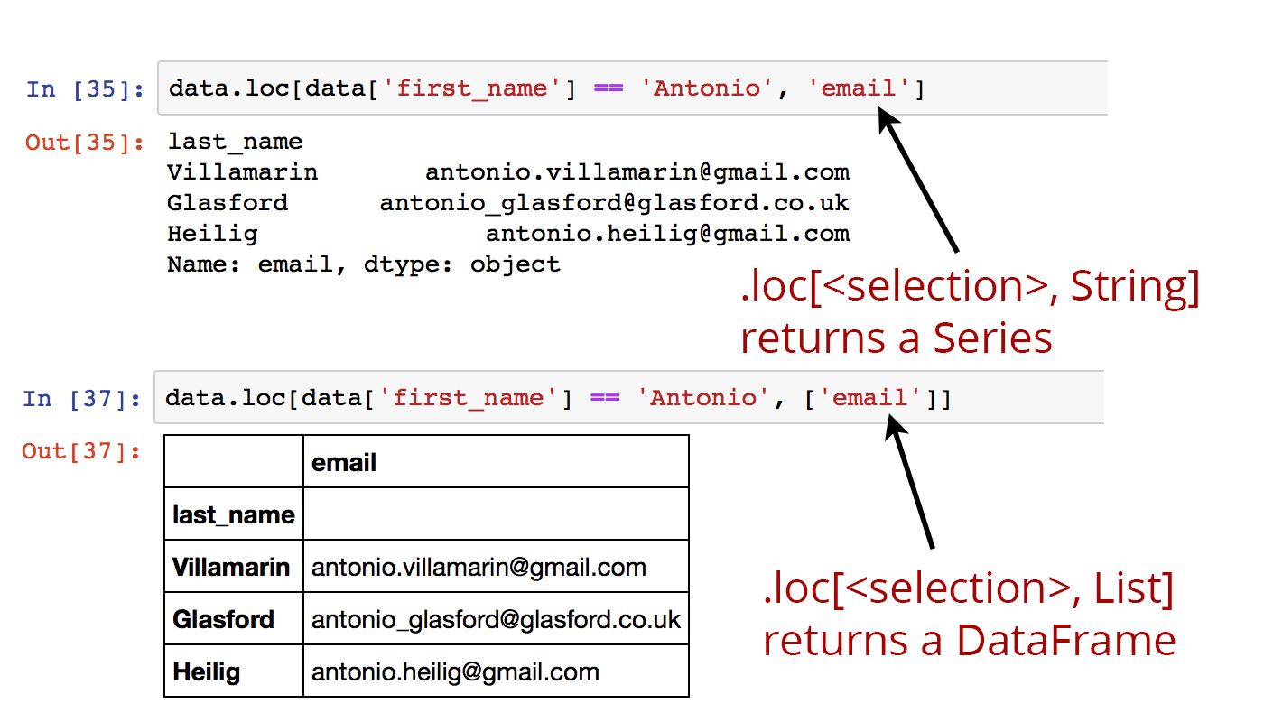 .loc returning Series or DataFrames depending on selection