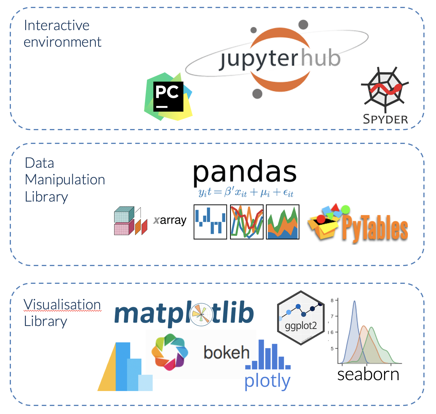 Libraries for Plotting in Python and Pandas | Shane Lynn